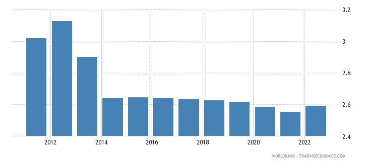 mauritania population growth annual percent wb data
