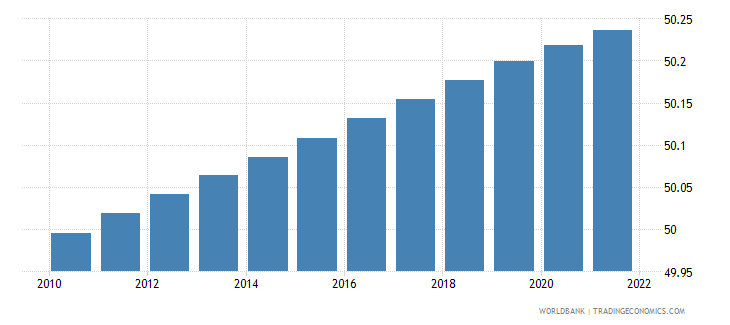 mauritania population male percent of total wb data