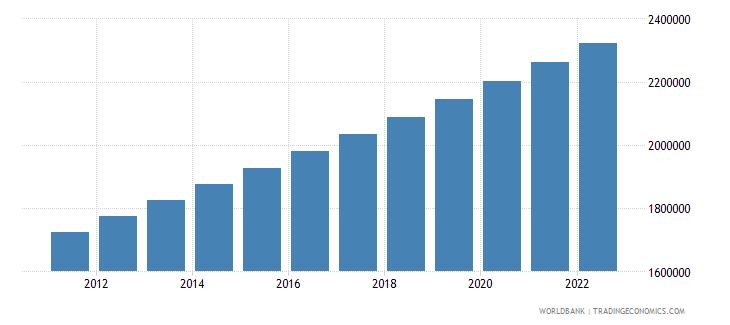 mauritania population male wb data