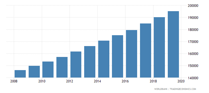 mauritania population of the official age for pre primary education male number wb data