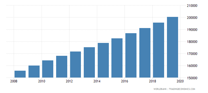 mauritania population of the official age for tertiary education female number wb data