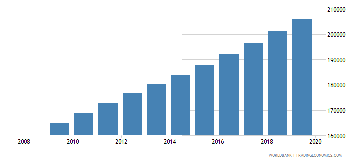 mauritania population of the official age for tertiary education male number wb data