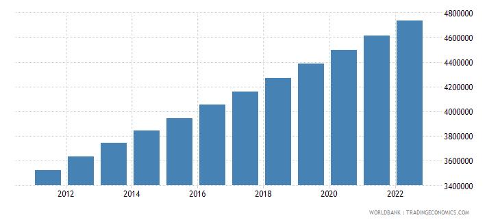 mauritania population total wb data