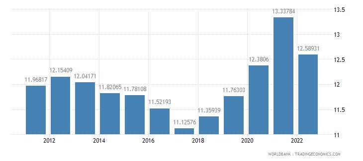 mauritania ppp conversion factor gdp lcu per international dollar wb data