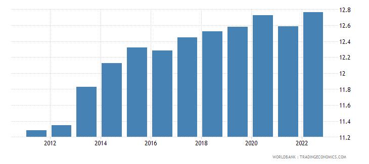 mauritania ppp conversion factor private consumption lcu per international dollar wb data