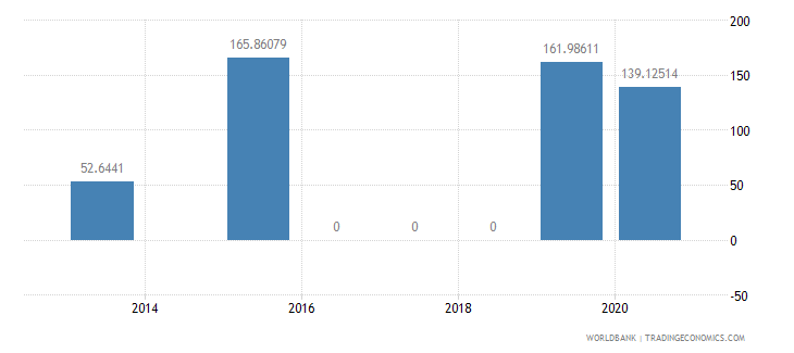 mauritania present value of external debt percent of exports of goods services and income wb data