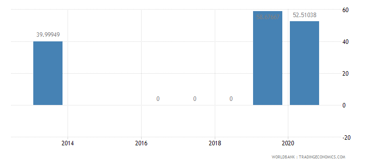 mauritania present value of external debt percent of gni wb data
