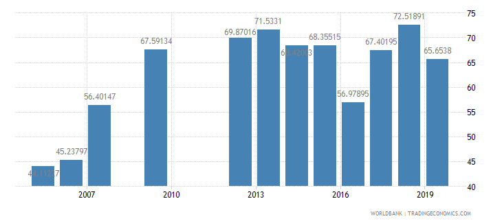 mauritania primary completion rate male percent of relevant age group wb data
