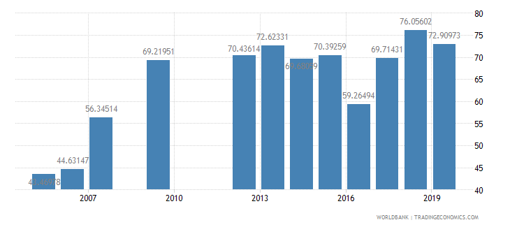 mauritania primary completion rate total percent of relevant age group wb data