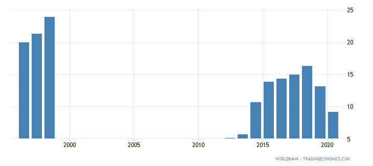 mauritania public and publicly guaranteed debt service percent of exports excluding workers remittances wb data