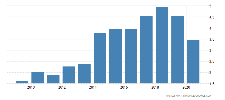 mauritania public and publicly guaranteed debt service percent of gni wb data