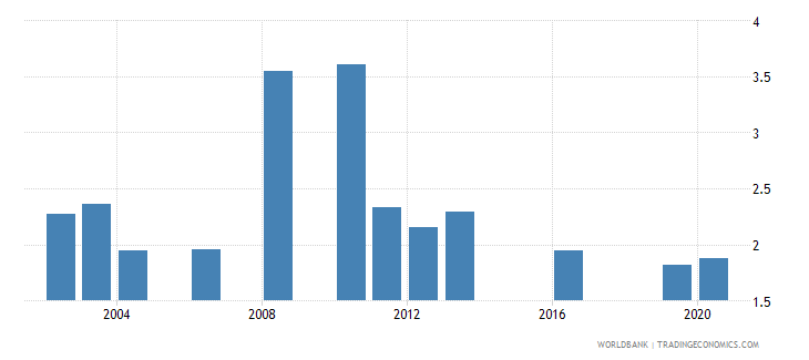 mauritania public spending on education total percent of gdp wb data