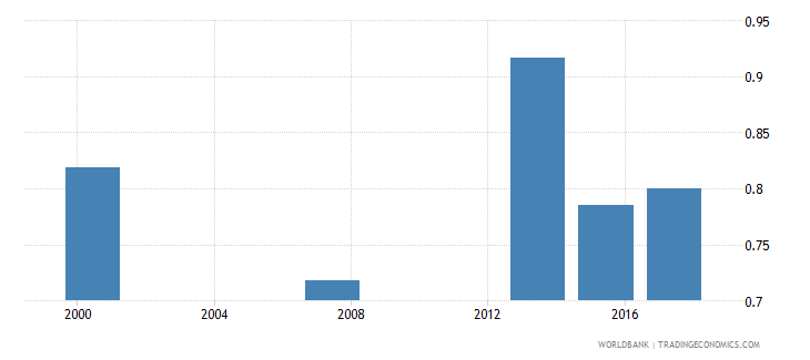 mauritania ratio of young literate females to males percent ages 15 24 wb data