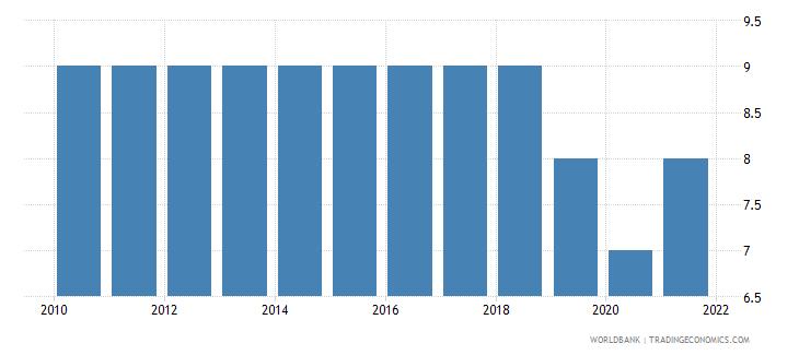 mauritania regulatory quality number of sources wb data