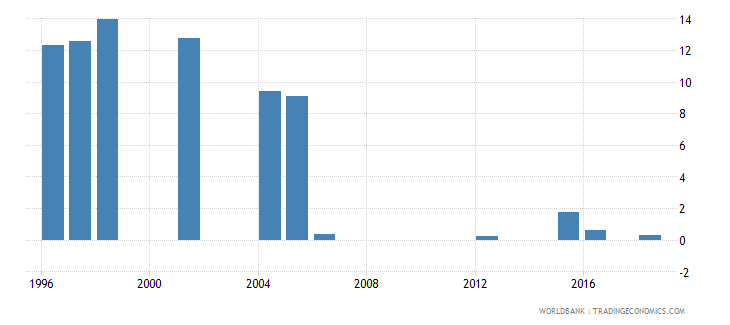 mauritania repetition rate in grade 1 of primary education male percent wb data