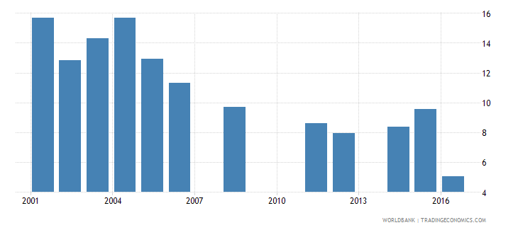 mauritania repetition rate in grade 2 of lower secondary general education male percent wb data