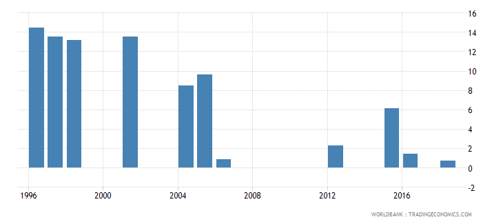mauritania repetition rate in grade 2 of primary education male percent wb data