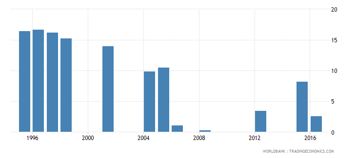 mauritania repetition rate in grade 3 of primary education female percent wb data