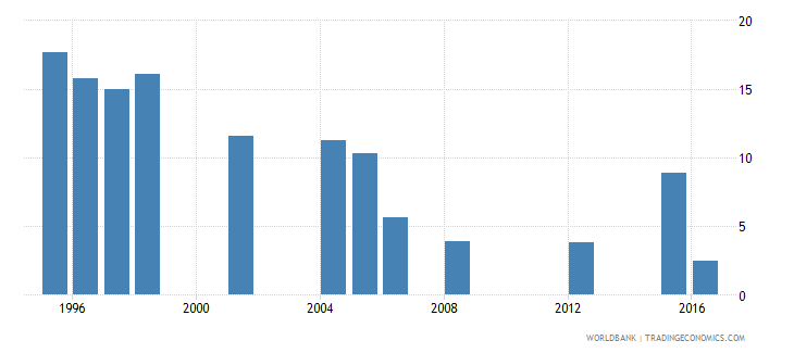 mauritania repetition rate in grade 4 of primary education female percent wb data