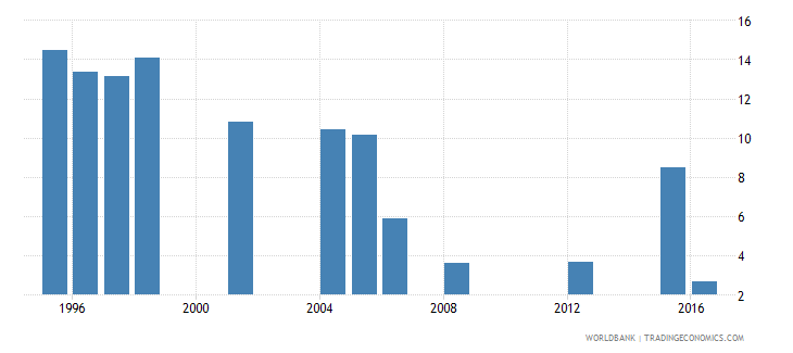 mauritania repetition rate in grade 4 of primary education male percent wb data