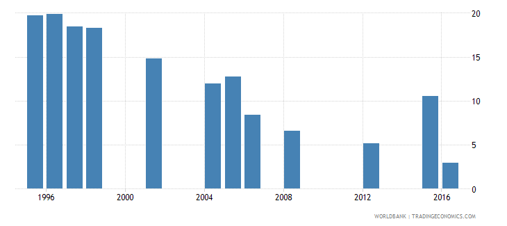 mauritania repetition rate in grade 5 of primary education female percent wb data