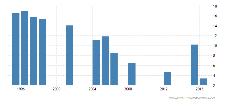 mauritania repetition rate in grade 5 of primary education male percent wb data