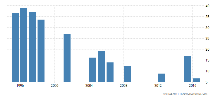 mauritania repetition rate in grade 6 of primary education female percent wb data