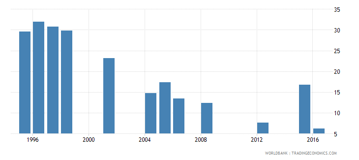 mauritania repetition rate in grade 6 of primary education male percent wb data