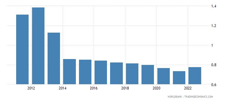 mauritania rural population growth annual percent wb data