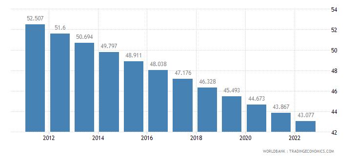 mauritania rural population percent of total population wb data
