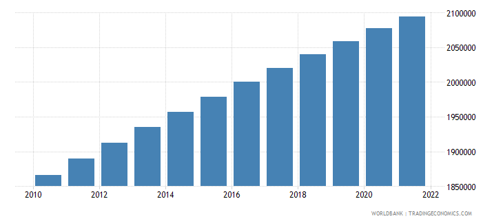 mauritania rural population wb data