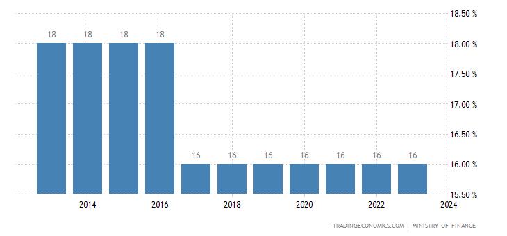 Mauritania Sales Tax Rate   VAT
