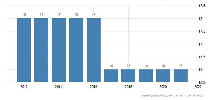 Mauritania Sales Tax Rate - VAT
