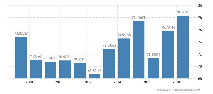 mauritania school enrollment primary male percent net wb data
