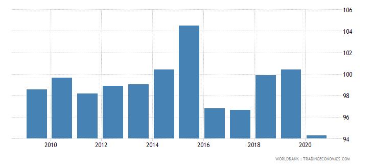 mauritania school enrollment primary percent gross wb data
