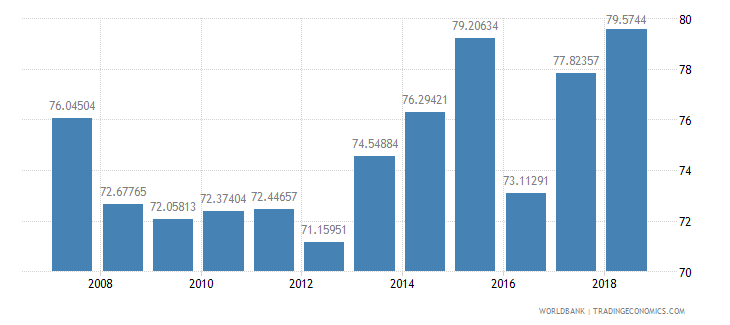 mauritania school enrollment primary percent net wb data