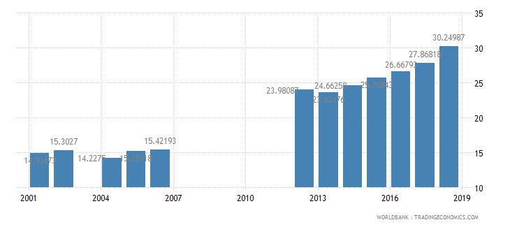 mauritania school enrollment secondary male percent net wb data