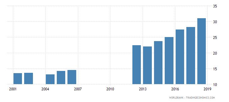 mauritania school enrollment secondary percent net wb data
