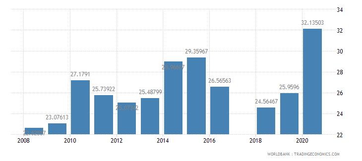 mauritania school enrollment secondary private percent of total secondary wb data
