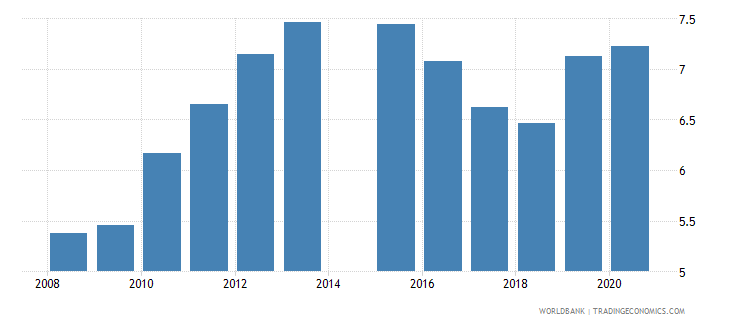 mauritania school enrollment tertiary male percent gross wb data