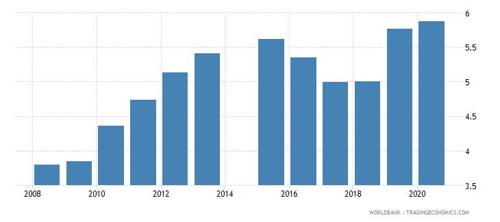 mauritania school enrollment tertiary percent gross wb data