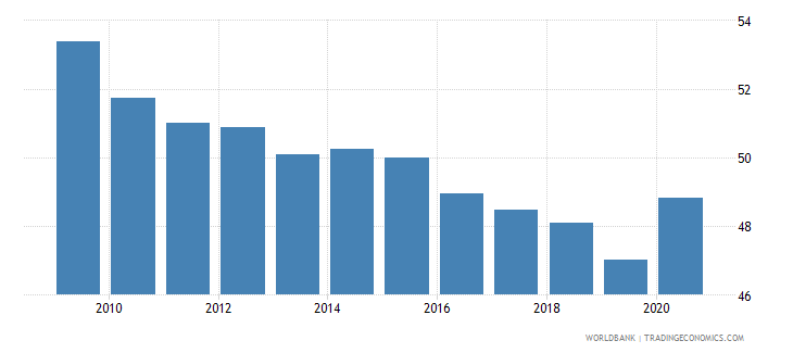 mauritania self employed male percent of males employed wb data