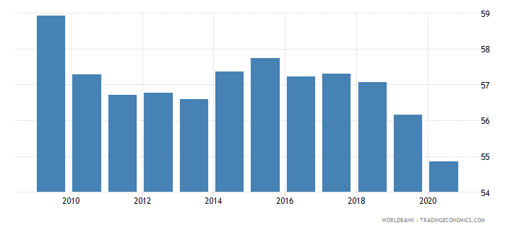 mauritania self employed total percent of total employed wb data