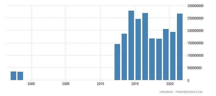 mauritania service exports bop us dollar wb data
