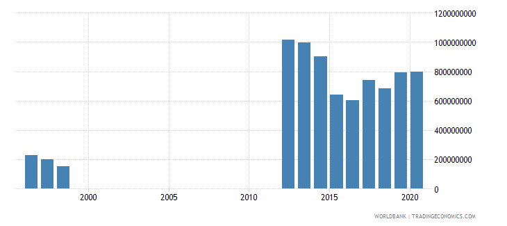 mauritania service imports bop us dollar wb data