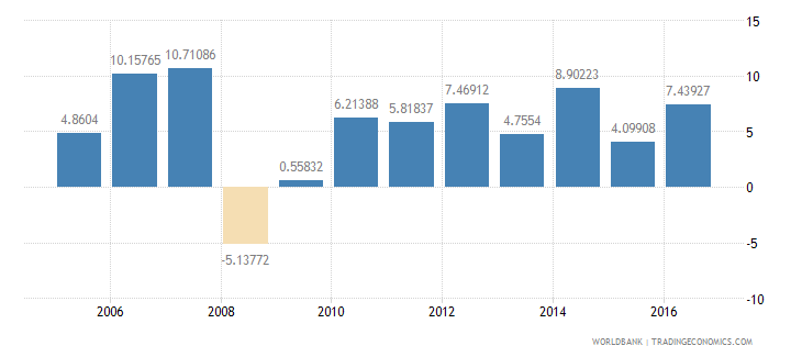 mauritania services etc  value added annual percent growth wb data