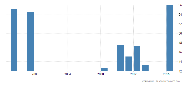 mauritania share of public expenditure for primary education percent of public education expenditure wb data