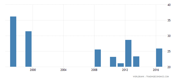 mauritania share of public expenditure for secondary education percent of public education expenditure wb data