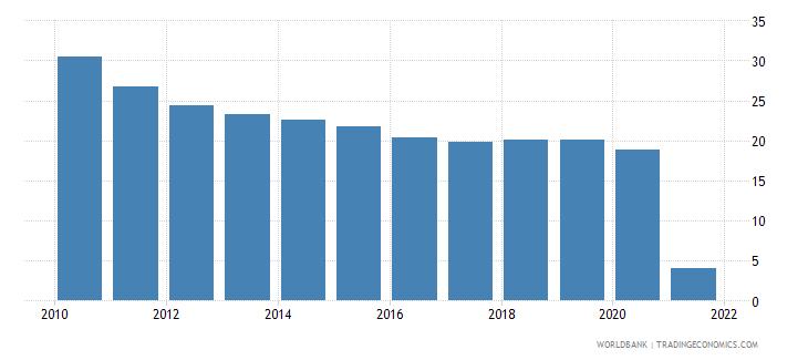 mauritania short term debt percent of total external debt wb data