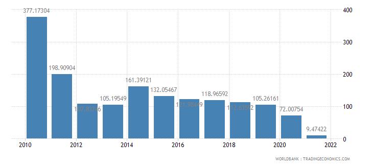mauritania short term debt percent of total reserves wb data
